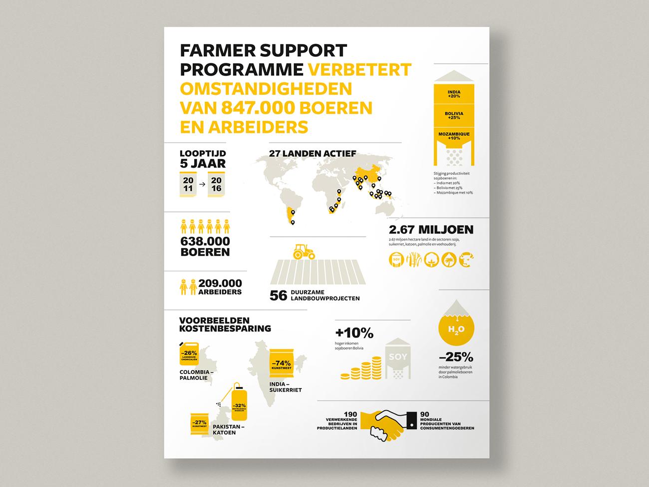 Solidaridad, Studio Enkelvoud, Grafisch ontwerp, Illustratie, Infographics, Goede doelen, Facts and figures